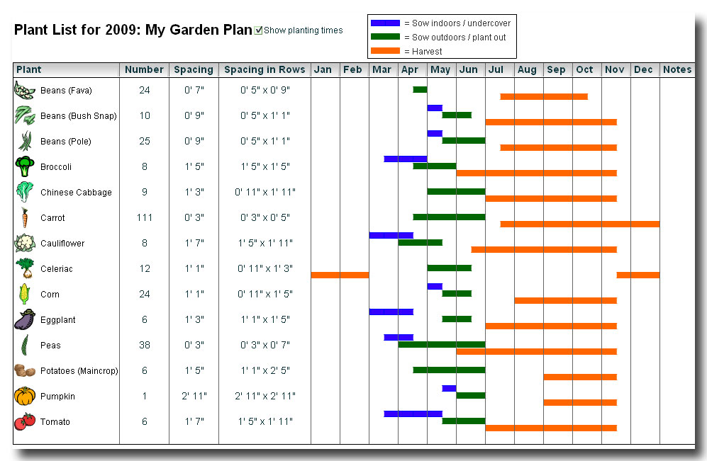 Garden planner software for garden companies for Vegetable garden planner